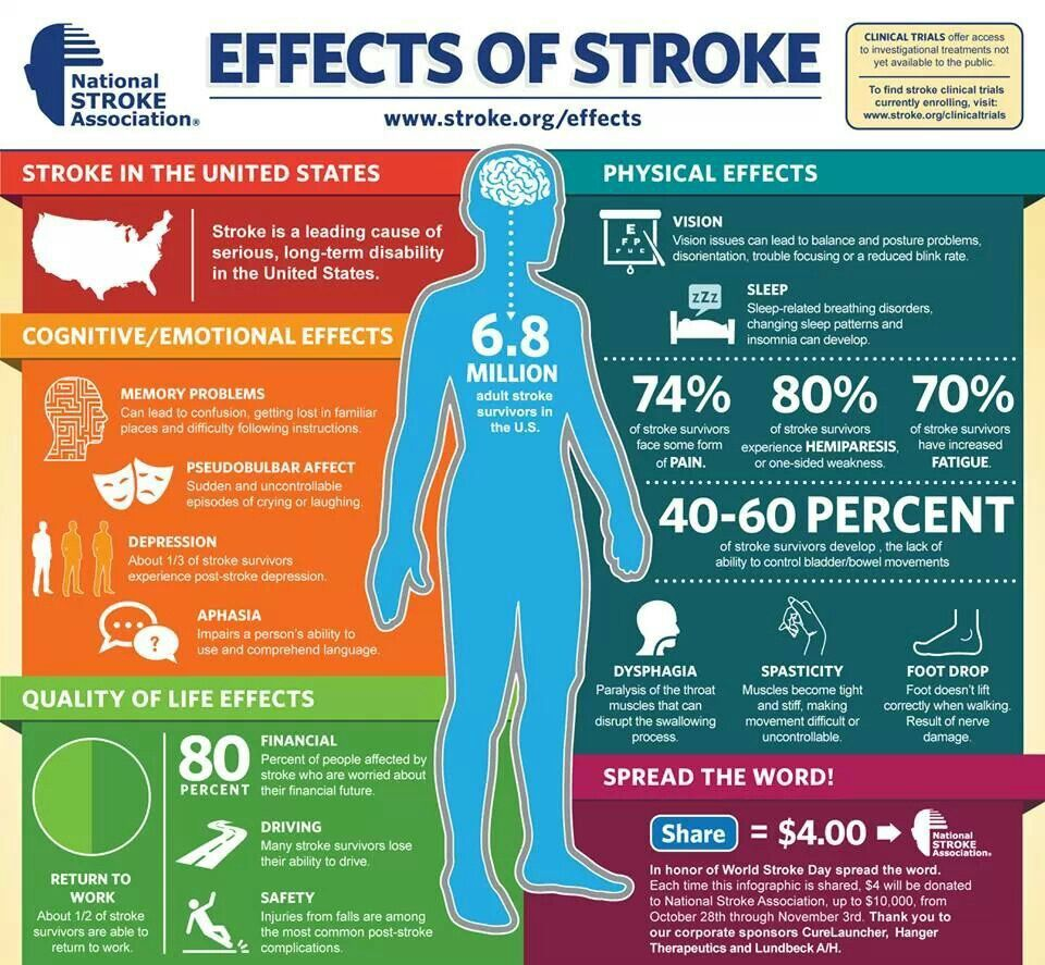 Dating for stroke victims