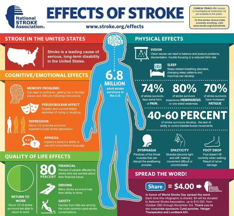 International Awareness World Stroke Day Stroke Recovery Stroke Awareness
