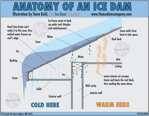 About Ice Dams Ice Dams Roof Edge Roof
