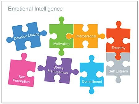 Editable Powerpoint Template  Emotional Intelligence  Business