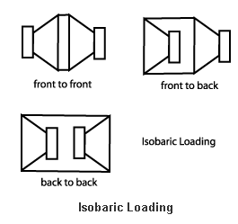 isobaric loading subwoofer box subwoofer box rh pinterest co uk Dual Coil Subwoofer Wiring Diagram Dual 2 Ohm Subwoofer Wiring