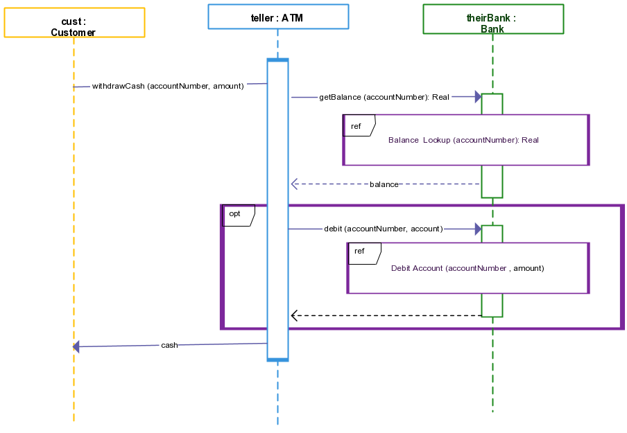 Pin On Uml Sequence Diagram Examples