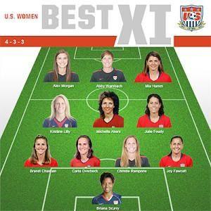 Us Women S National Soccer Team 1999 Roster Google Search Usa Soccer Women Us Women S National Soccer Team Women S Soccer Team