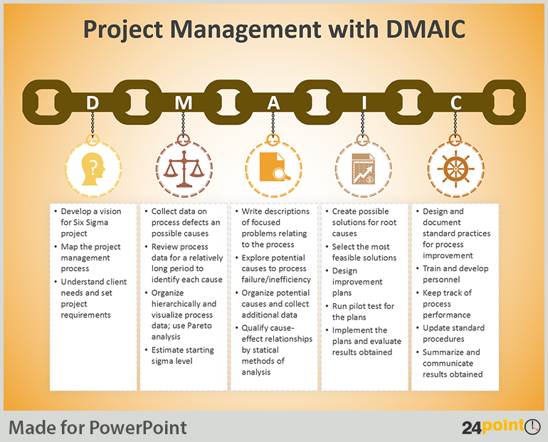 Tips to Use DMAIC Tool in Business Presentations | Walk In