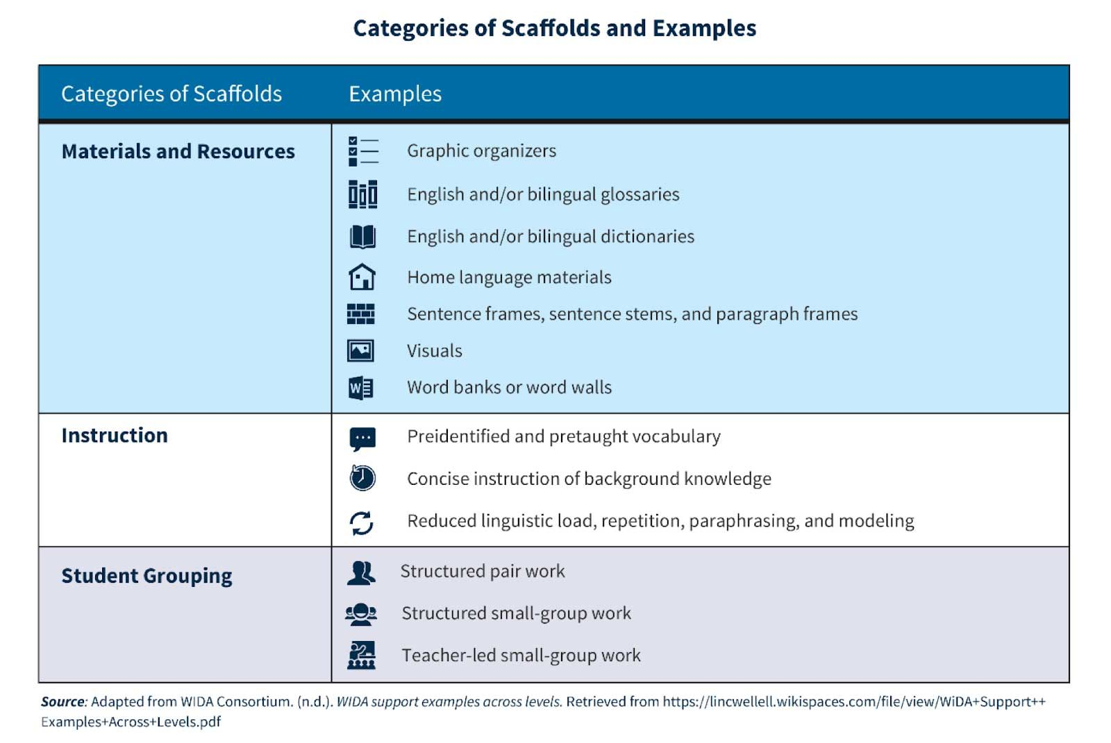 Scaffolding Instruction For English Learners A Q Amp A With