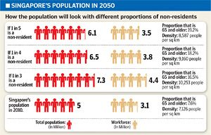 The Population Conundrum in Singapore | Infographics ...