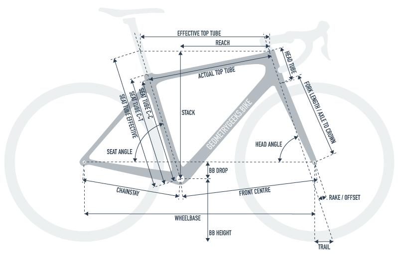 Understanding Bike Geometry Bike Design Geometry Bike