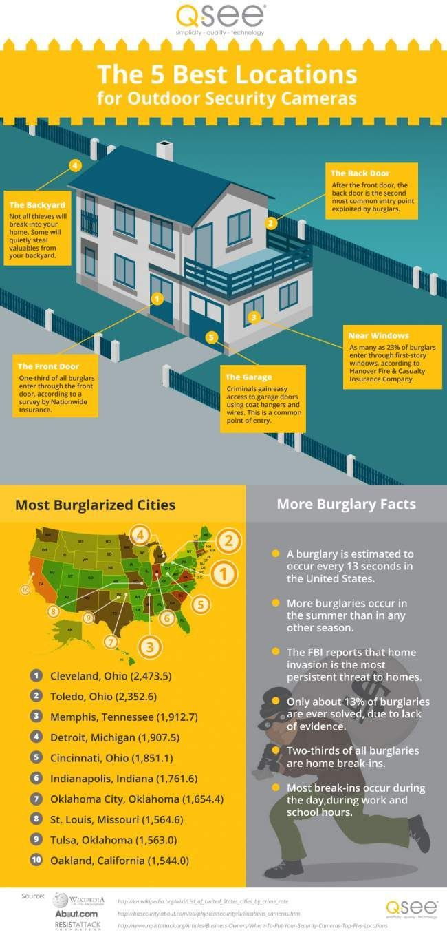 The 5 Best Locations For Outdoor Security Cameras Infographic Portal Outdoor Security Camera Security Cameras For Home Home Security