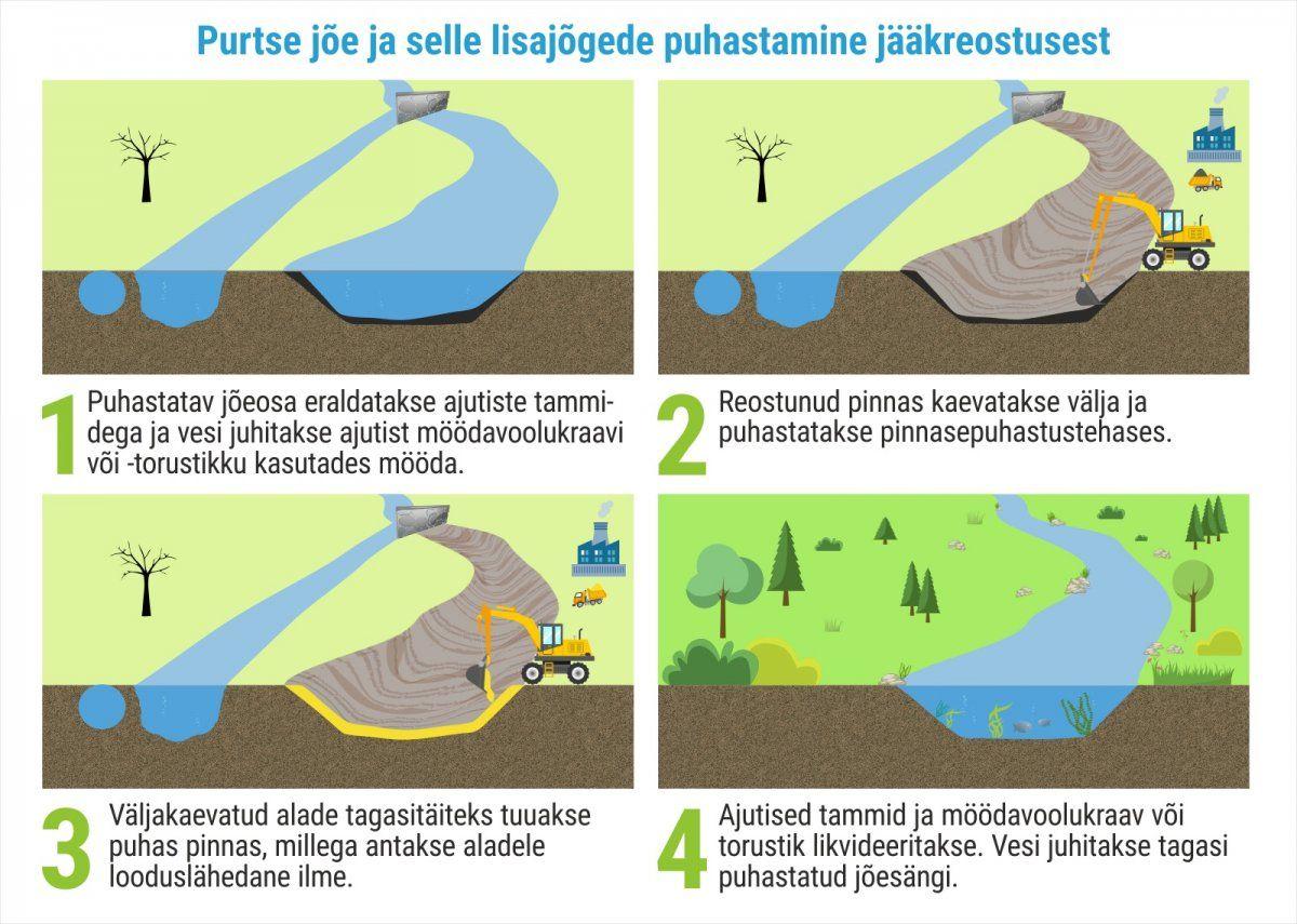 Purtse jõe valgala korrastamine Keskkonnaministeerium