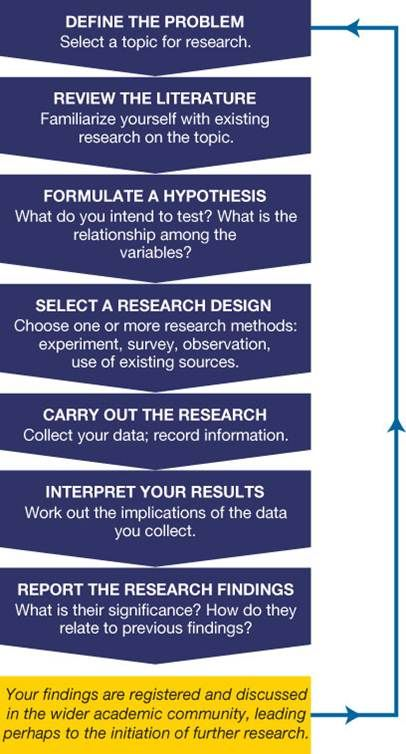 The Research Process Research Methods Psychology Research Research Writing