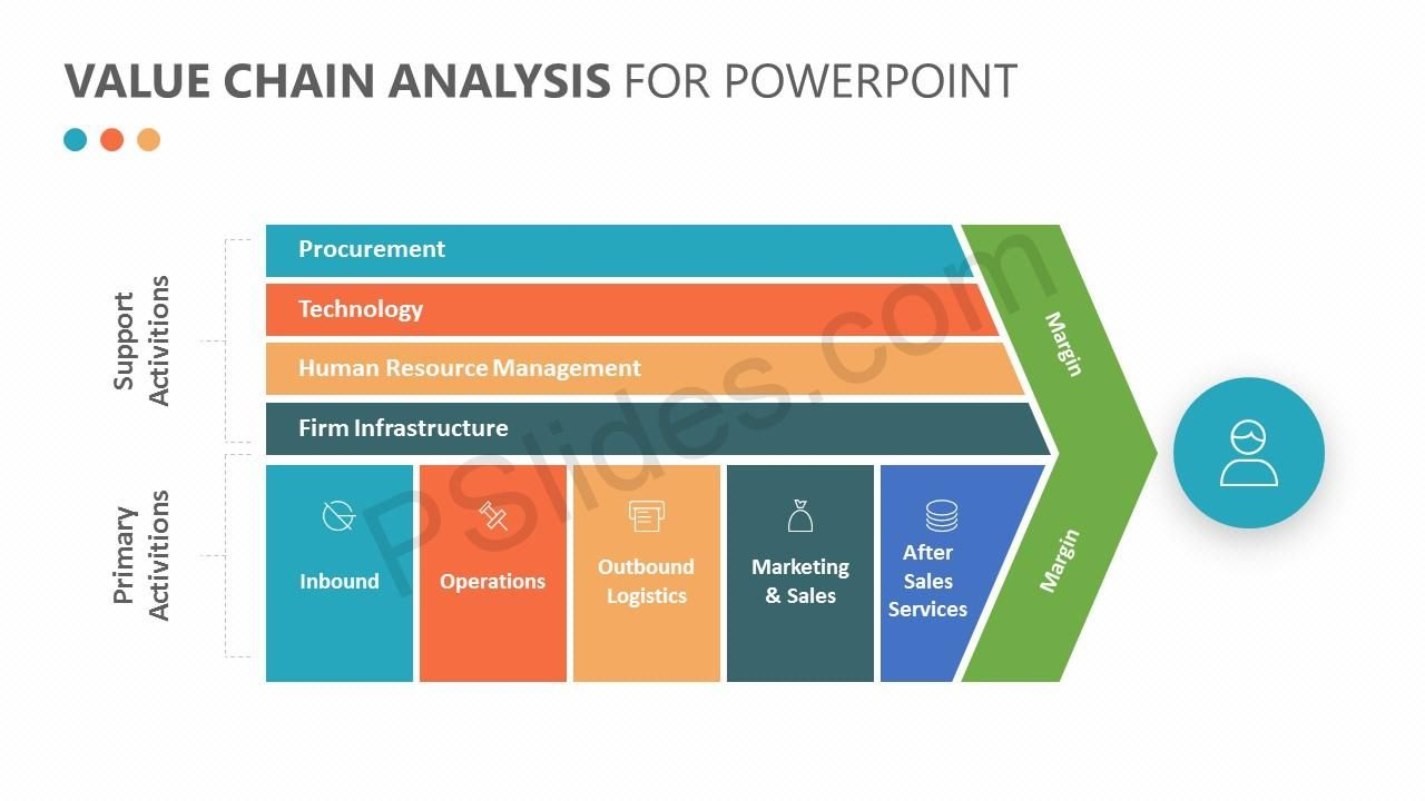 Porter S Value Chain Analysis For Powerpoint Outbound Marketing Powerpoint Sales And Marketing