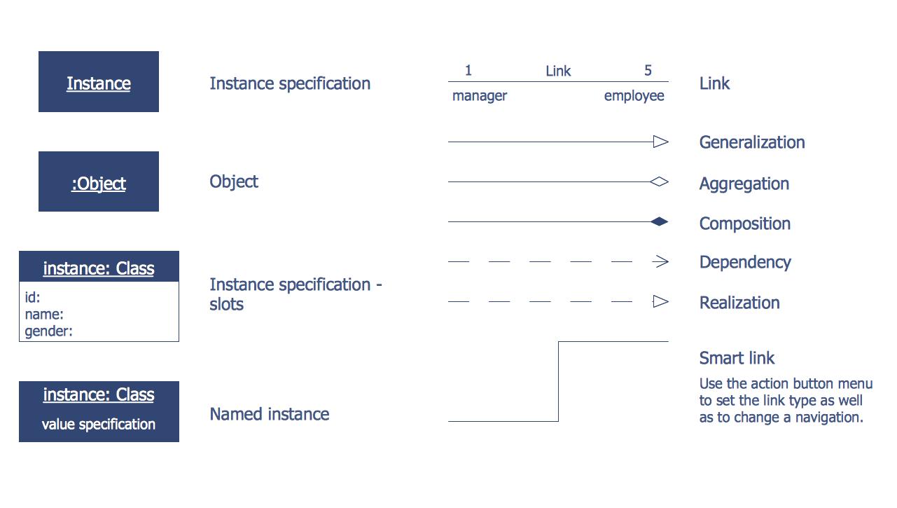 design elements bank uml object diagram [ 1281 x 725 Pixel ]