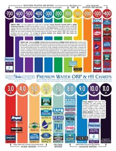 Chart Of Premium Bottled  Other Waters Orp  Ph Values