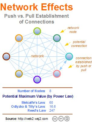 Network Effects And Switching Costs Two Short Essays Network