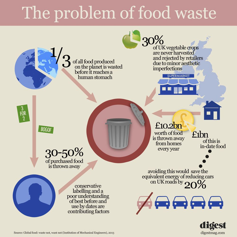 Food wasting problem in hk