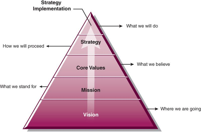 diagram of a pyramid Vision, or where we are going, forms the