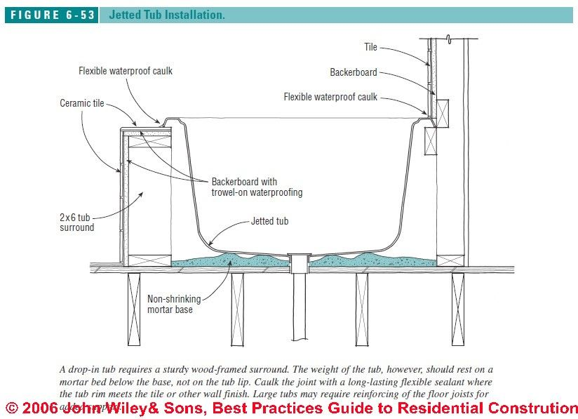 How to intall jetted tubs installation recommendations Drop in bathtub dimensions