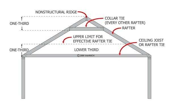 Mastering Roof Inspections Roof Framing Part 1 Internachi Roof Framing Gable Roof Roof Inspection