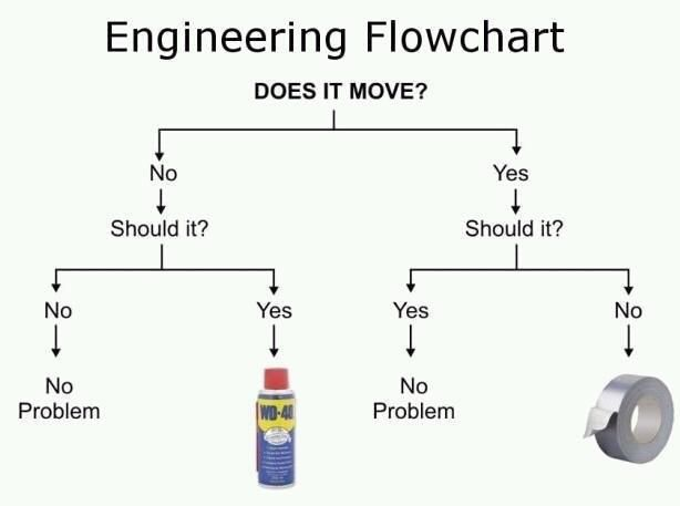 Engineering flowchart http://ibeebz.com