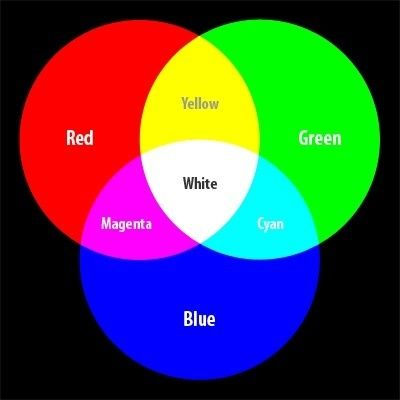 What Color Does Mixing Green And Blue Make Quora Subtractive Color Hex Color Codes Color Mixing Guide,What Is The Best Color To Paint Paneling