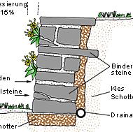 Photo of Stützmauer als Trockenmauer aus Natursteinen errichten