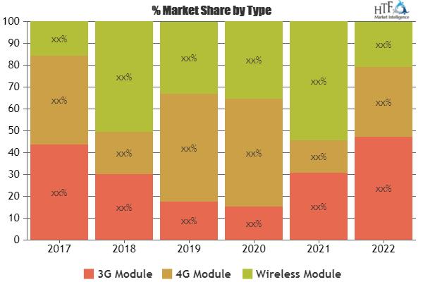 Audio Module Market Fabulous Growth with Reputable Key