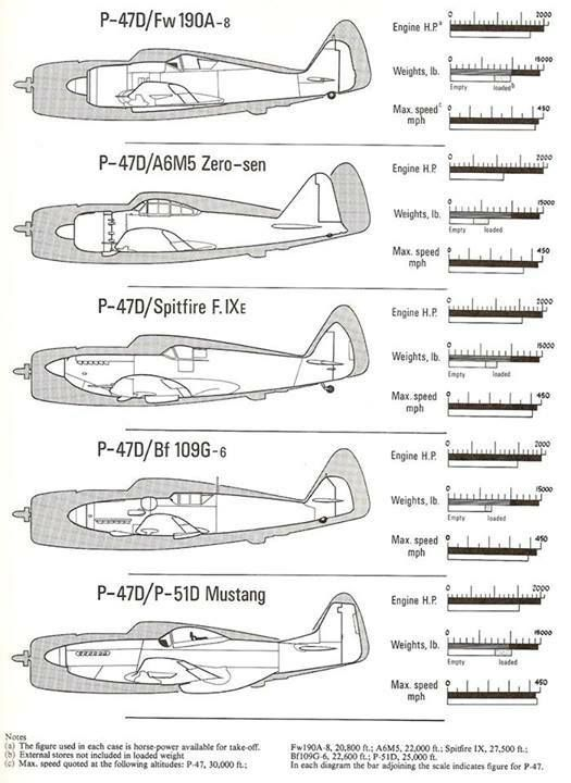 P 47 Size Comparison Aircraft Wwii Airplane Aviation