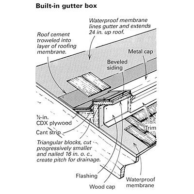 Building Gutters For A Victorian House Victorian Homes Gutters Roof Cement