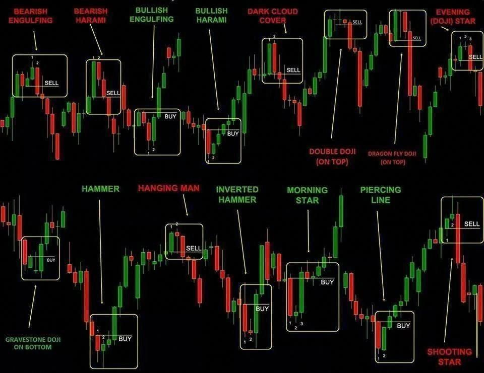 Pin By Yychoirich On Chart Pattern In 2020 Candlestick Chart