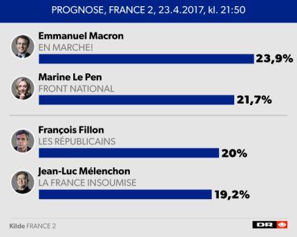 Prognoser: Macron og Le Pen ligner vindere af første runde af det franske præsidentvalg   Valg i Frankrig   DR