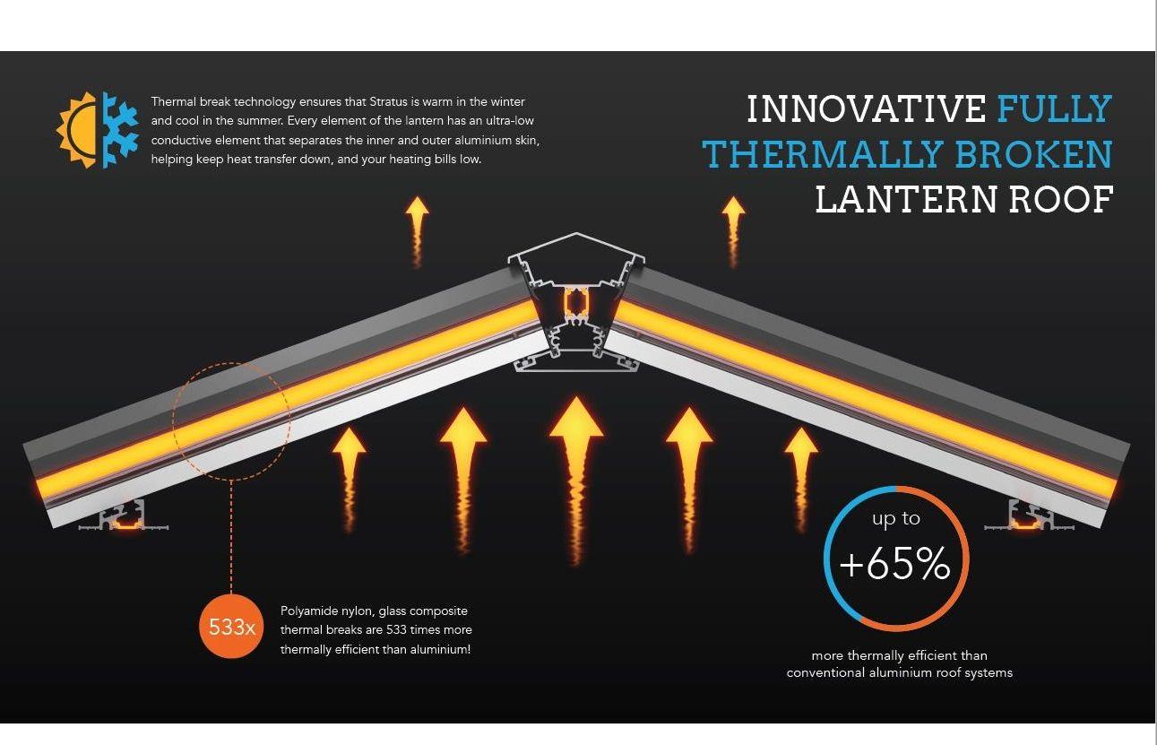 Great deals on Aluminium Roof Lantern, 3 way,Activ Blue ...
