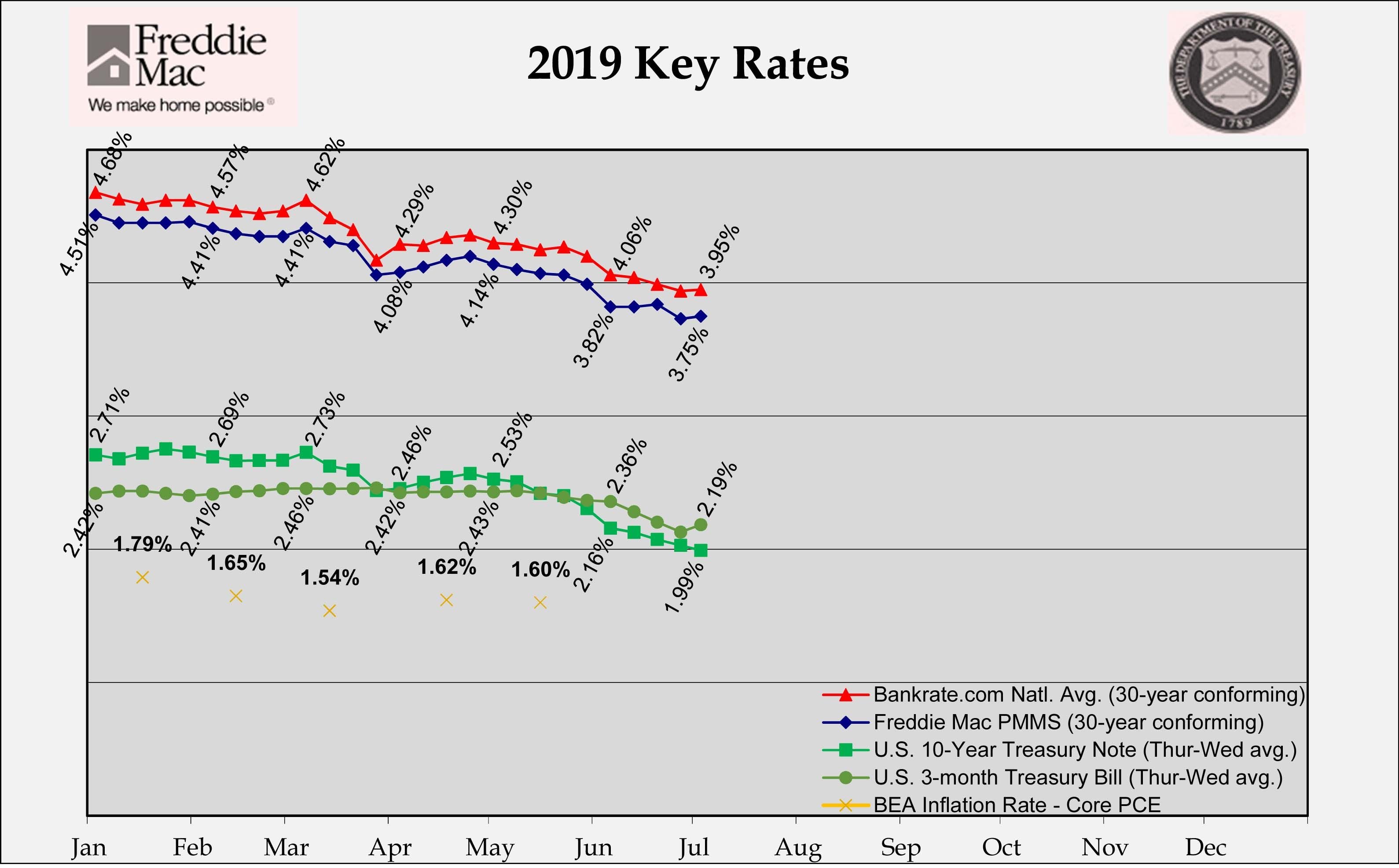 Rates Were Flat Over This Holiday Shortened Week We Ll See If They Rise After The Favorable Jobs Report Today 30 Year Mortgage Home Ownership Credit Market