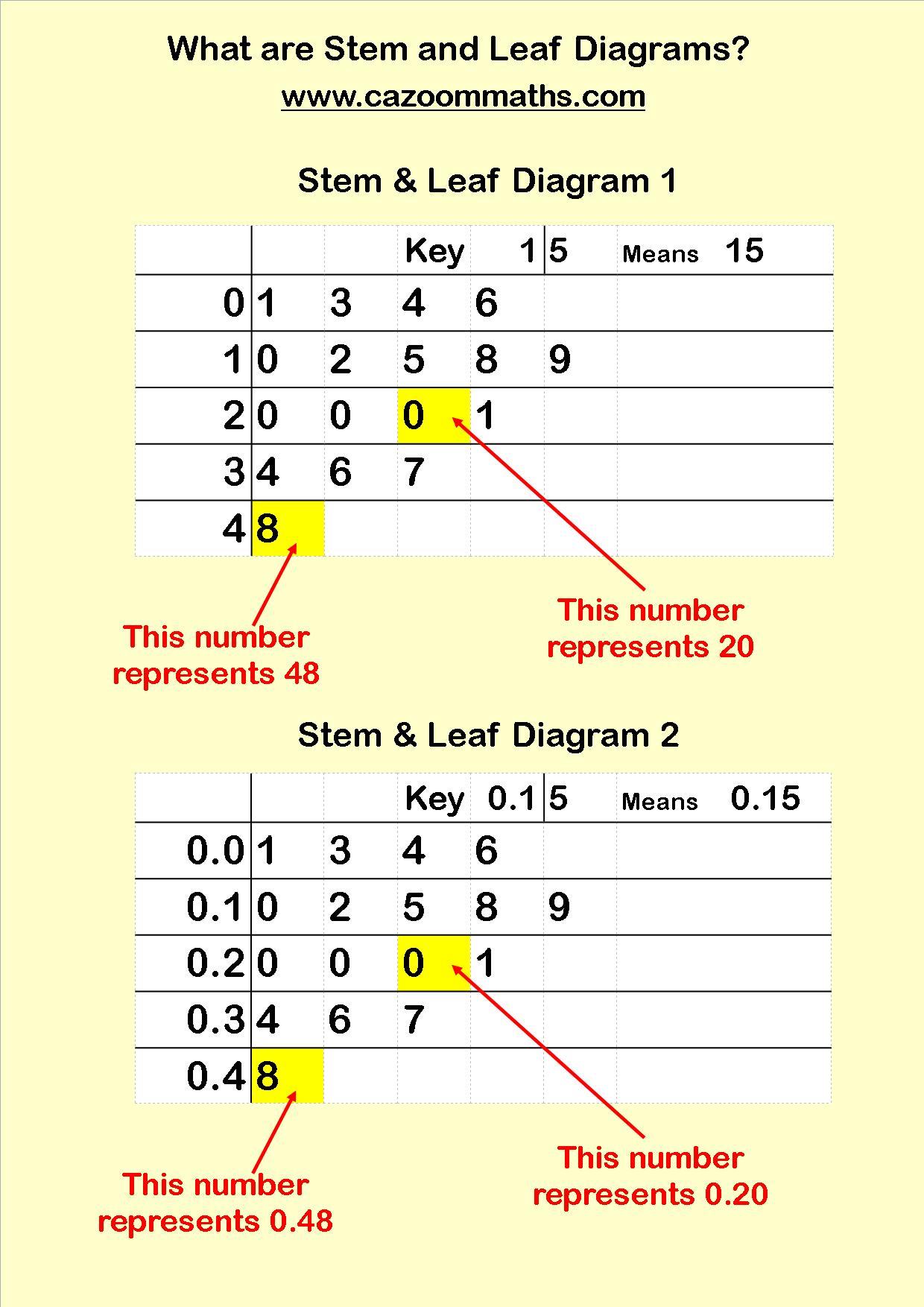 Pin On Ap Statistics