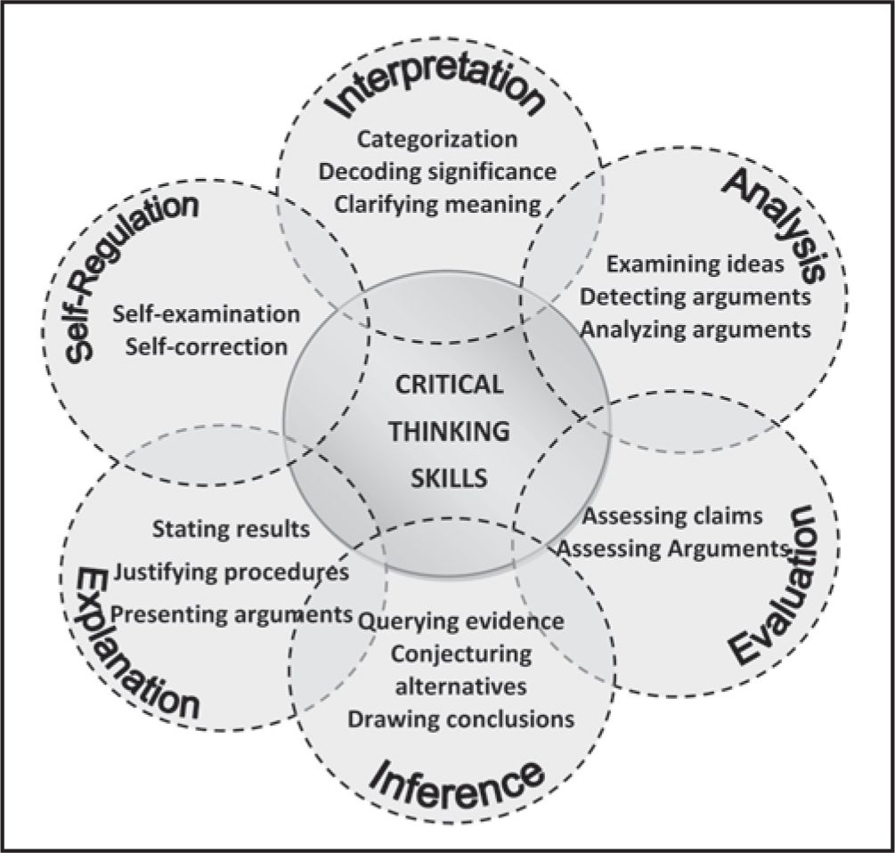 Pin On Critical Thinking Justifying An Evaluation Essay Topic Outline Example