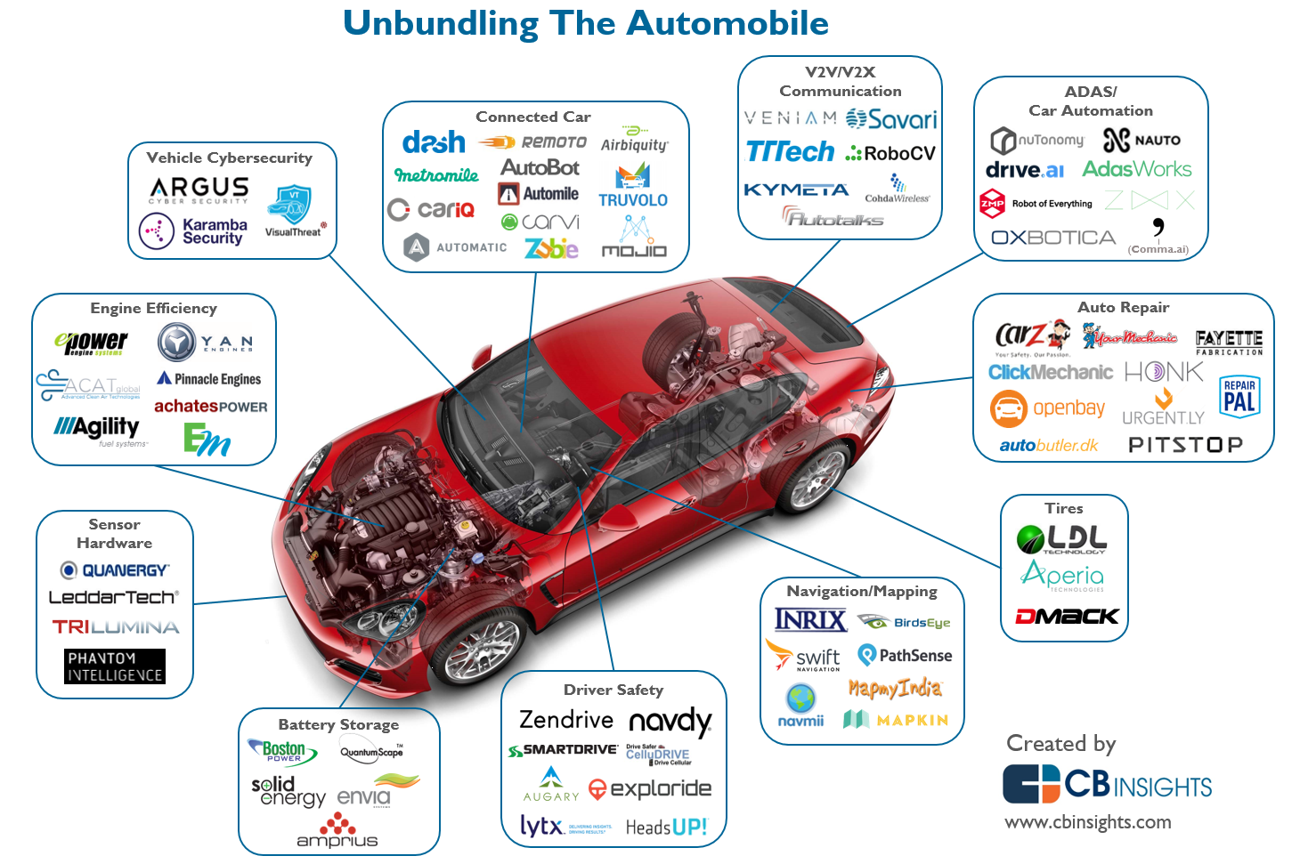 Disrupting The Auto Industry: The Startups That Are