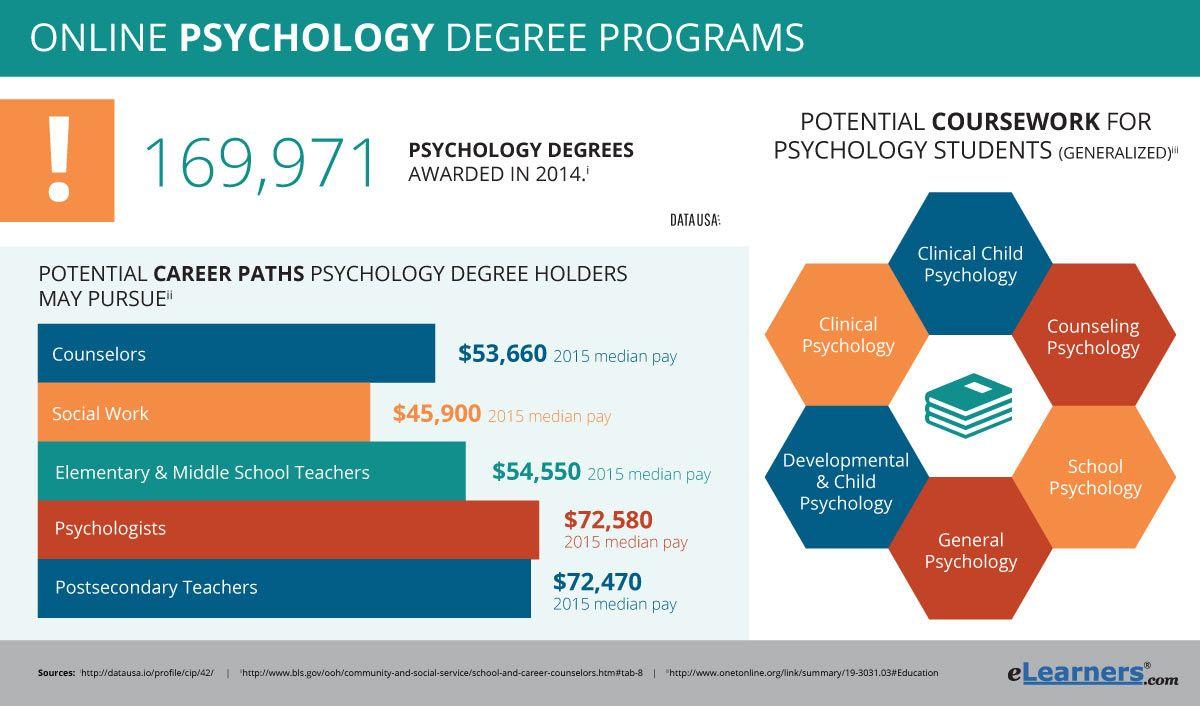 Online psychology degrees online psychology degree
