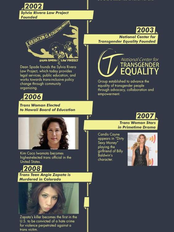 Www glaad org transgender
