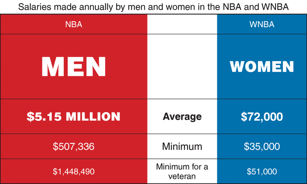 Gender Inequality in Sports image by Nichole Eberhard