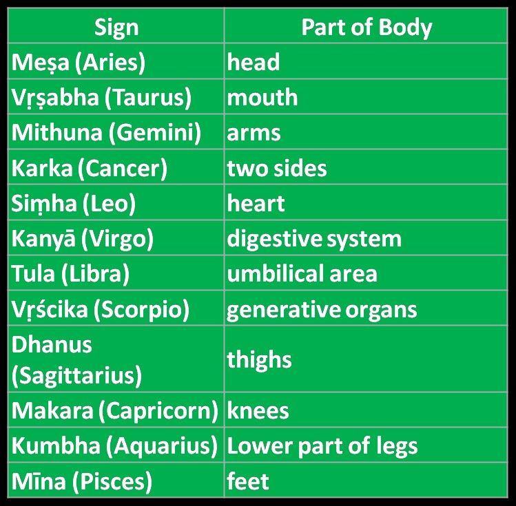 Head rising sign in vedic astrology sign