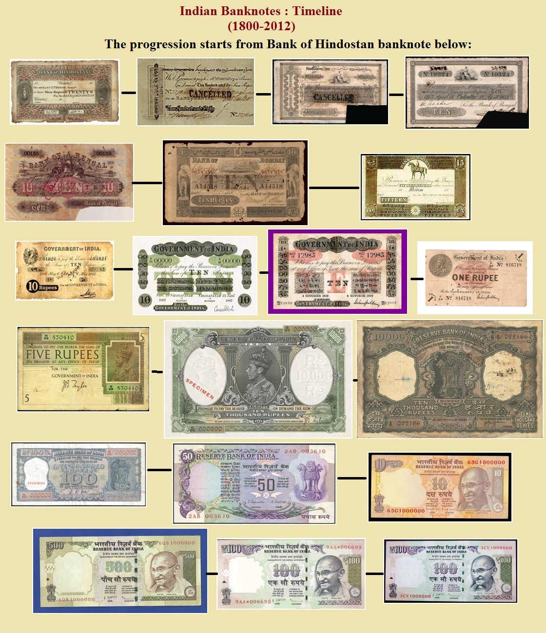 Indian Paper Money Is Known Since 1810 Used In India From Top Left To Down Bottom Traces The Timeline Of It Covers Period More Than