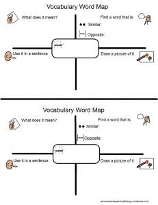 Be curriculum focussed: Vocabulary Maps. Define the word