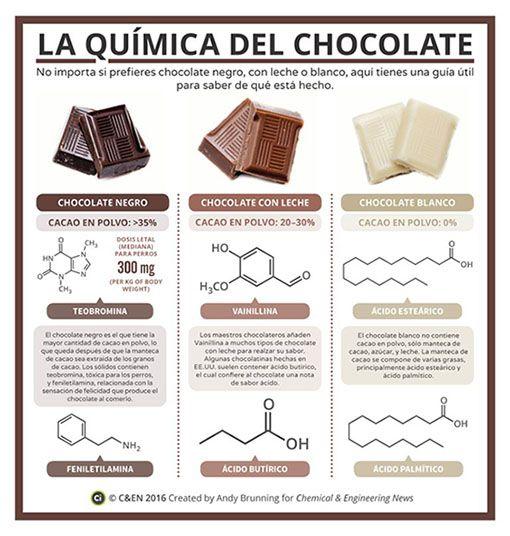 La Quimica Del Chocolate Da Clic En La Imagen Ampliada Para Verla En Alta Resoluc Ciencia De Los Alimentos Ensenanza De Quimica Proyectos De Quimica