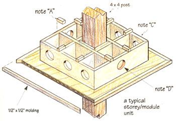 How to Build a Birdhouse for Martins DIY MOTHER EARTH NEWS