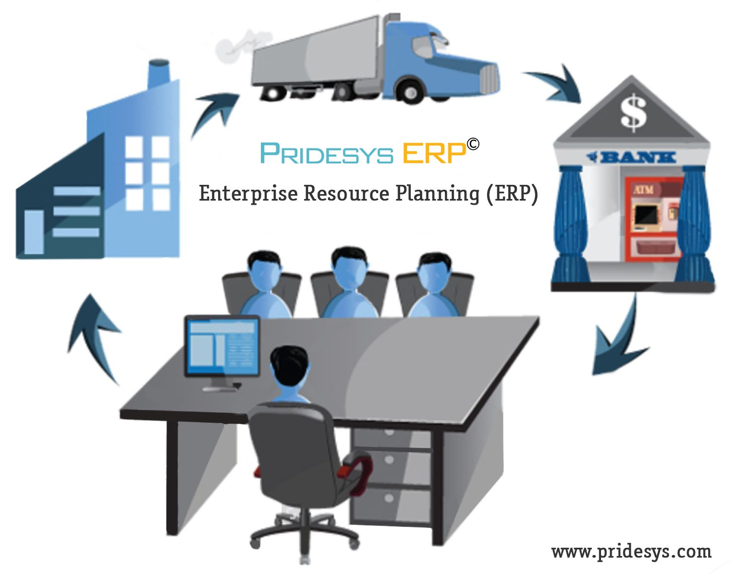 An Erp System Includes Core Software Components Often Called