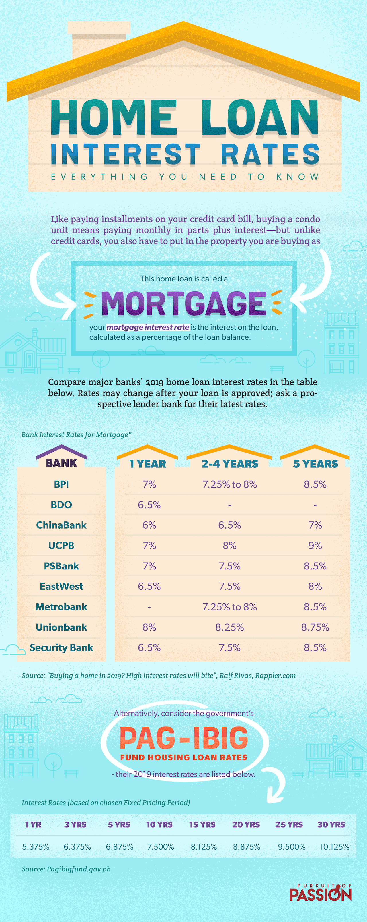 Home Loan Interest Rates Everything You Need To Know In 2020 Loan Interest Rates Mortgage Interest Rates Interest Rates