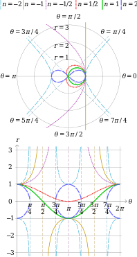 Lemniscate Of Bernoulli Wikipedia Mathematics Building Blocks