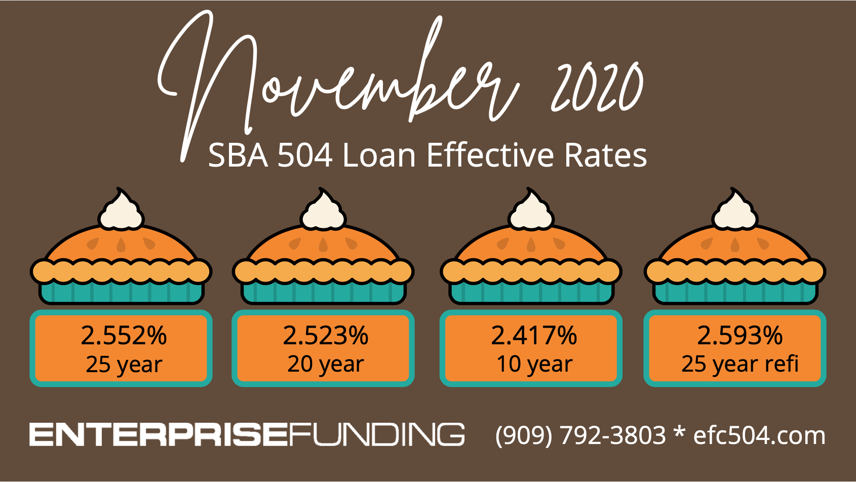 What will you use your #SBA loan for? We can help you finance #commercialrealestate #machinery #equipment #land & other long-term assets. Call us today to discuss your needs! (909) 792-3803 #SmallBusinessLoan #smallbusinessloans #SBA504Loan #SBAFinancing #HighDesert #inlandempire #SouthernCalifornia #commercialmortgage #commerciallender #CaliforniaBusinessLoan