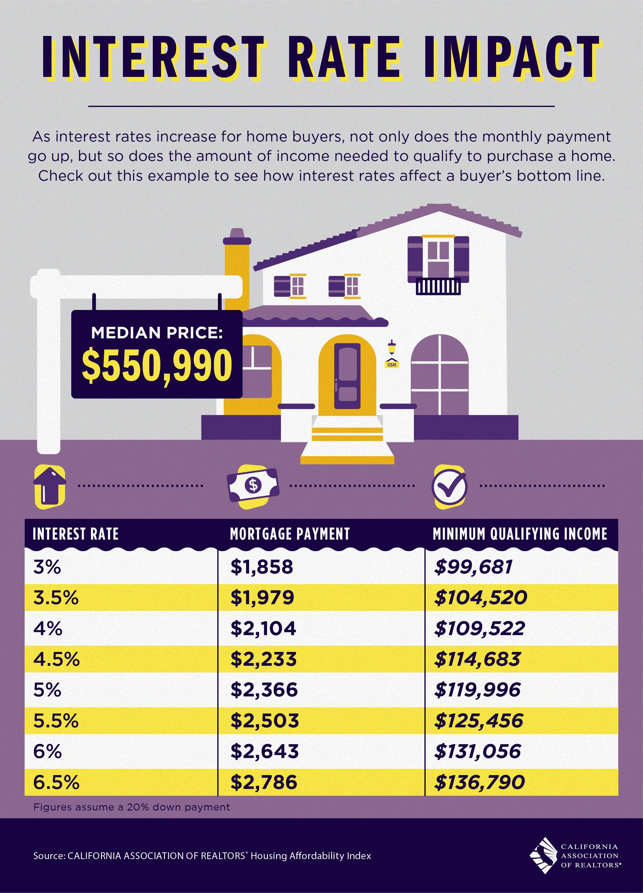 As Interest Rates Increase For Home Ers Not Only Does