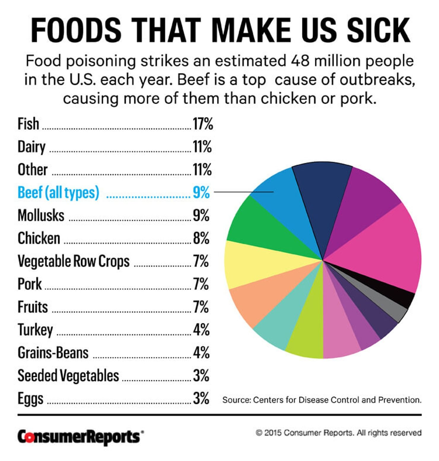8 Reasons Meat Is Bad For You Yes Even Chicken Food Poisoning