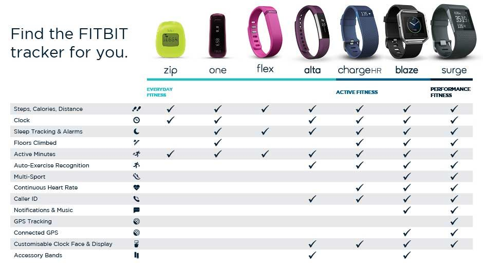 Fitbit comparrison chart find the perfect fitbit for you other
